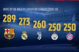 """برشلونة يتفوق على ريال مدريد وعمالقة أوروبا في إحصائية """"فريدة"""""""