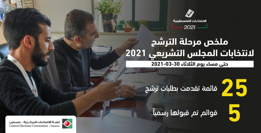 لجنة الانتخابات تعلن تسلم طلبات ترشح 25 قائمة انتخابية